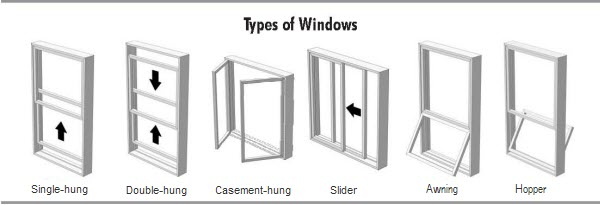 Understanding The Diffe Styles Of Replacement Windows